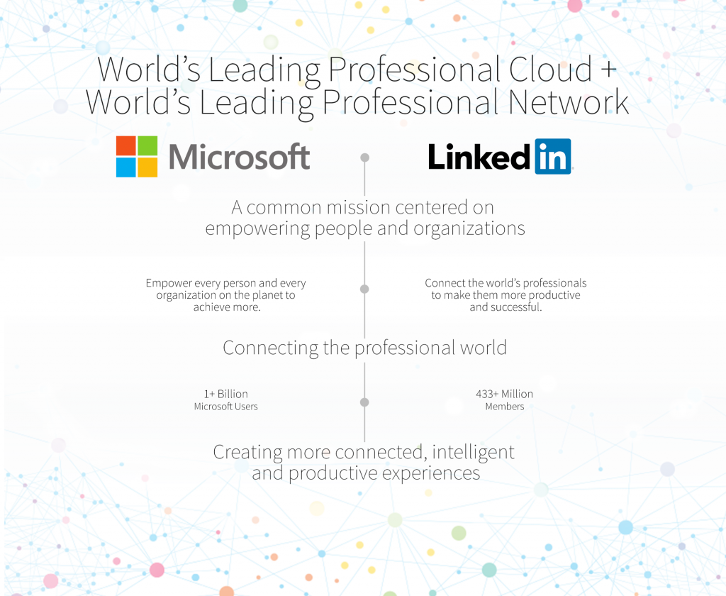 Linked and Microsoft strengths